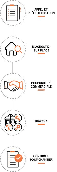 Process Commercial ED Ouest Mobile