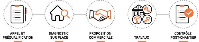 Process Commercial ED Ouest
